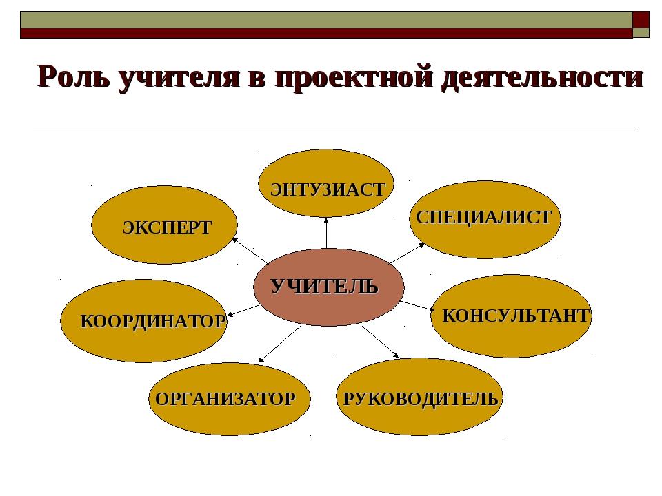 Роль учителя в проектной деятельности УЧИТЕЛЬ ЭНТУЗИАСТ СПЕЦИАЛИСТ ЭКСПЕРТ К...
