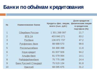 Банки по объёмам кредитования № Наименование банка Кредиты физ. лицам, всего