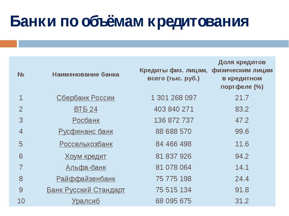Банки по объёмам кредитования № Наименование банка Кредиты физ. лицам, всего...