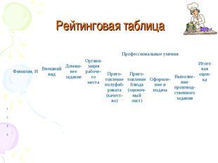 Рейтинговая таблица Фимилия, ИВнешний видДомаш-нее заданиеОргани-зация р