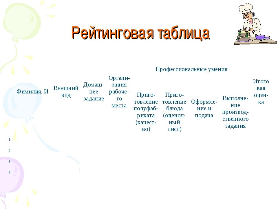Рейтинговая таблица Фимилия, ИВнешний видДомаш-нее заданиеОргани-зация р...