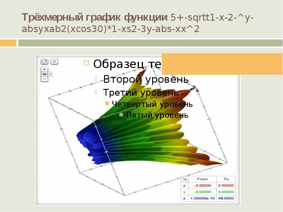Трёхмерный график функции 5+-sqrtt1-x-2-^y-absyxab2(xcos30)*1-xs2-3y-abs-...