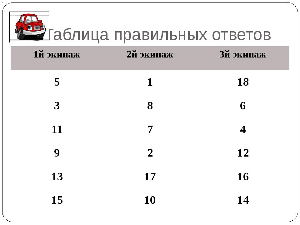 Таблица правильных ответов 1йэкипаж 2йэкипаж 3йэкипаж 5 1 18 3 8 6 11 7 4 9 2...