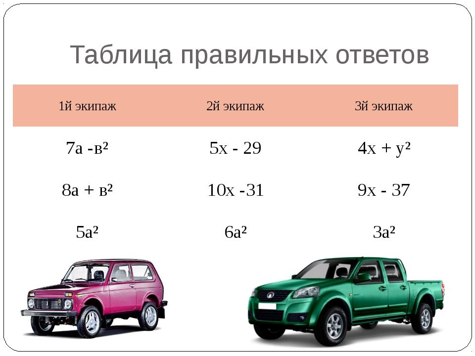 Таблица правильных ответов 1йэкипаж 2йэкипаж 3йэкипаж 7а -в² 5х - 29 4х + у²...