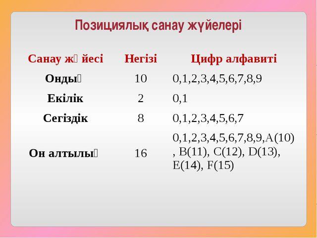Позициялық санау жүйелері Санау жүйесі Негізі Цифр алфавиті Ондық 10 0,1,2,3,...
