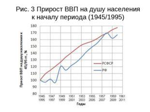 Рис. 3 Прирост ВВП на душу населения к началу периода (1945/1995)
