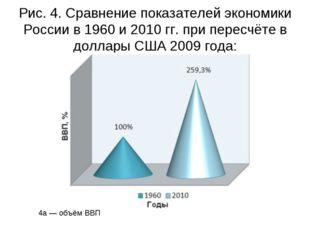 Рис. 4. Сравнение показателей экономики России в 1960 и 2010 гг. при пересчёт