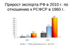 Прирост экспорта РФ в 2010 г. по отношению к РСФСР в 1960 г.