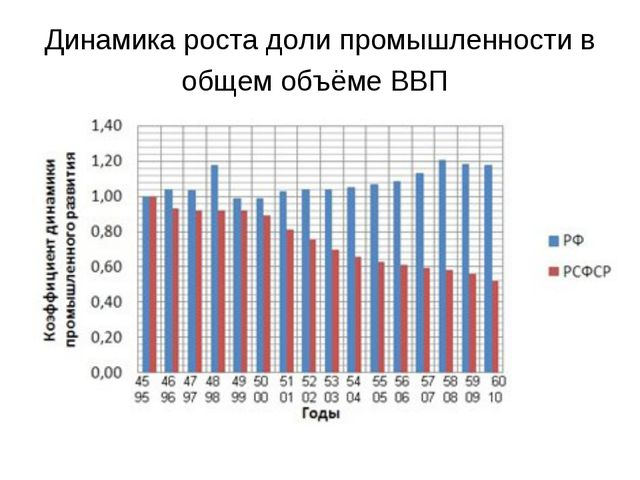 Динамика роста доли промышленности в общем объёме ВВП