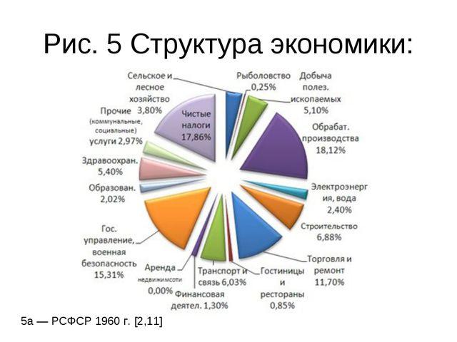 Рис. 5 Структура экономики: 5а— РСФСР 1960 г. [2,11]
