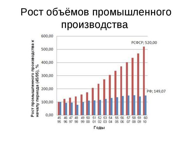 Рост объёмов промышленного производства