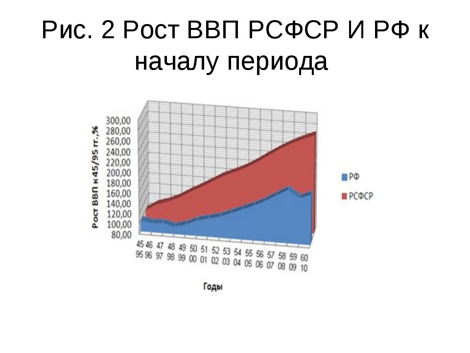 Рис. 2 Рост ВВП РСФСР И РФ к началу периода