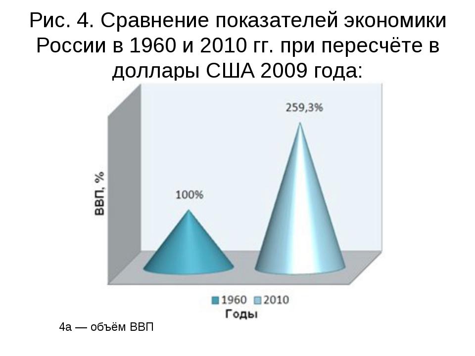 Рис. 4. Сравнение показателей экономики России в 1960 и 2010 гг. при пересчёт...