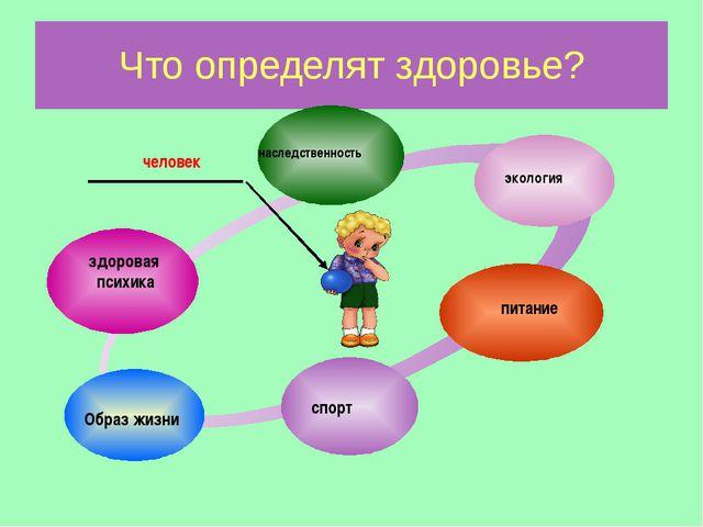 Что определят здоровье? здоровая психика наследственность экология питание сп...