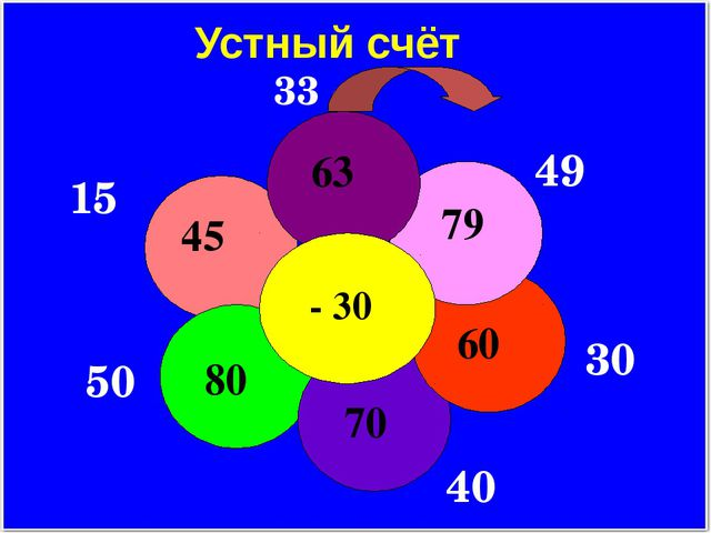 Устный счёт 33 49 30 40 50 15 - 30 63 79 60 70 80 45