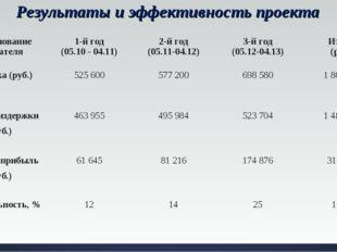 Результаты и эффективность проекта Наименование показателя 1-й год (05.10 -