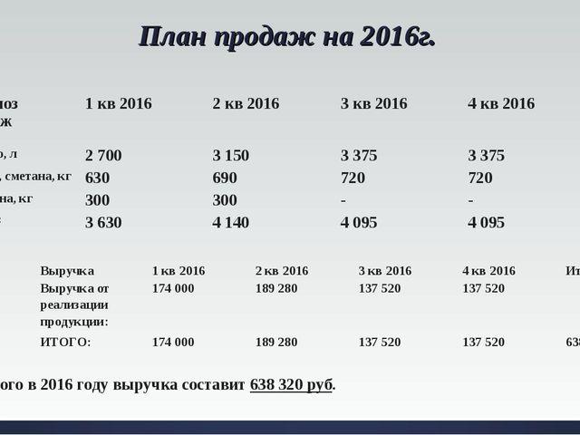 План продаж на 2016г. Итого в 2016 году выручка составит 638 320 руб. Прогноз...