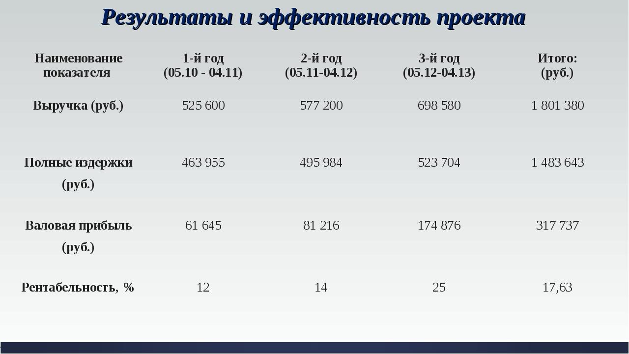 Результаты и эффективность проекта Наименование показателя 1-й год (05.10 -...