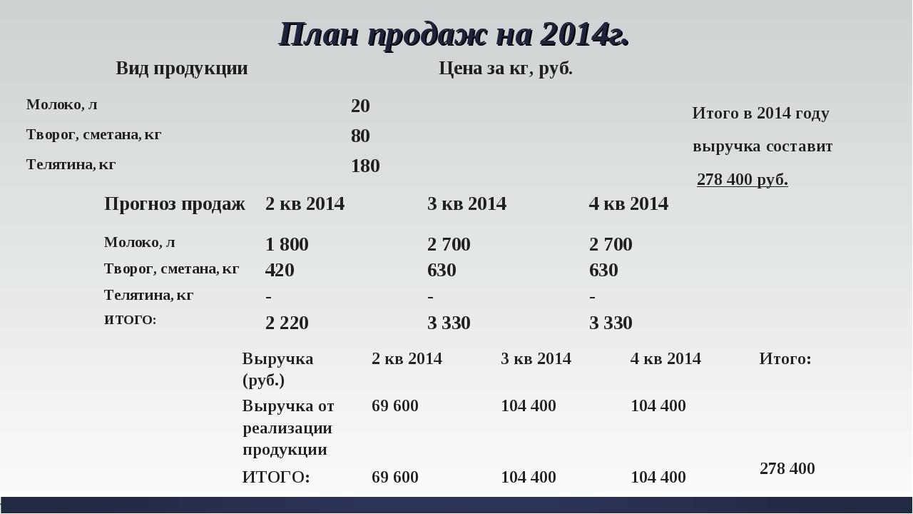 План продаж на 2014г. Итого в 2014 году выручка составит 278 400 руб. Вид про...