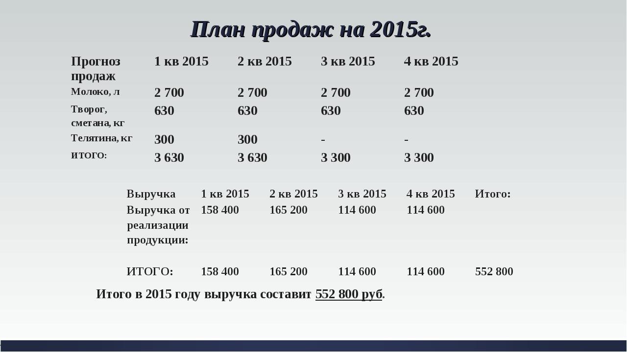 План продаж на 2015г.  Итого в 2015 году выручка составит 552 800 руб. Прогн...