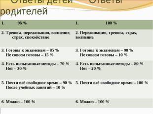 Ответы детей Ответы родителей 1. 96 % 1. 100 % 2. Тревога, переживания, вол