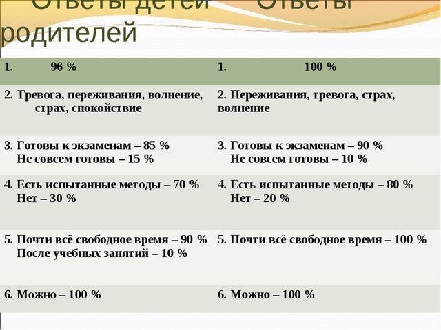 Ответы детей Ответы родителей 1. 96 % 1. 100 % 2. Тревога, переживания, вол...