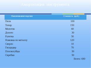 Амортизация инструмента Наименование изделия Стоимость (руб.) Пила 100 Топор