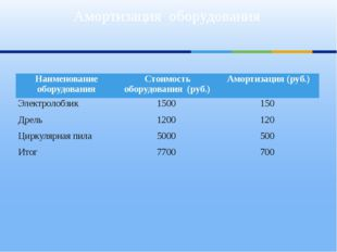 Амортизация оборудования Наименование оборудования Стоимость оборудования (ру