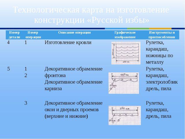 Технологическая карта на изготовление конструкции «Русской избы» Номер детали...