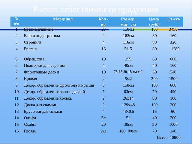 Расчет себестоимости продукции № п/п Материал Кол - во Размер мат - ла Цена (...
