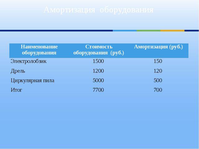 Амортизация оборудования Наименование оборудования Стоимость оборудования (ру...