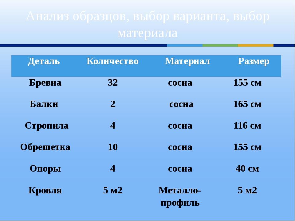 Анализ образцов, выбор варианта, выбор материала Деталь Количество Материал Р...
