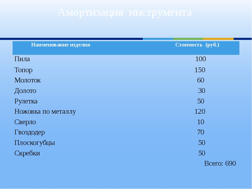 Амортизация инструмента Наименование изделия Стоимость (руб.) Пила 100 Топор...