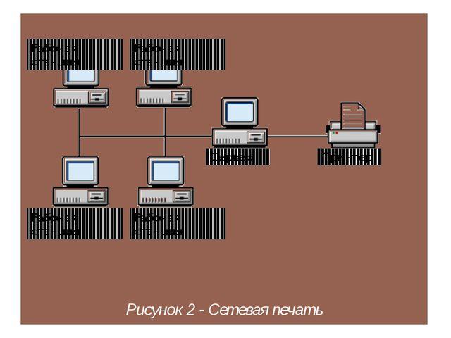 Рисунок 2 - Сетевая печать Сервер Рабочая станция Принтер Рабочая станция Ра...
