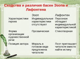 Сходства и различия басен Эзопа и Лафонтена ЭзопЛафонтен Характеристики гер