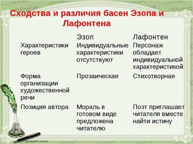 Сходства и различия басен Эзопа и Лафонтена ЭзопЛафонтен Характеристики гер...