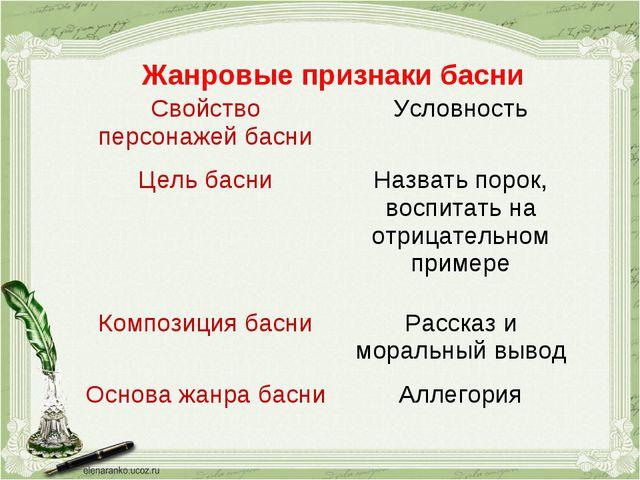 Жанровые признаки басни Свойство персонажей басниУсловность Цель басниНазв...