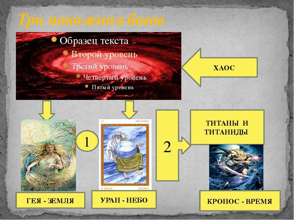 Три поколения богов ХАОС ГЕЯ - ЗЕМЛЯ УРАН - НЕБО 2 ТИТАНЫ И ТИТАНИДЫ 1 КРОНОС...