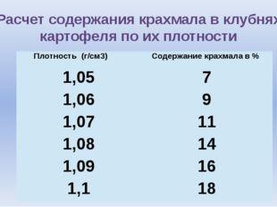 Расчет содержания крахмала в клубнях картофеля по их плотности Плотность (г/с