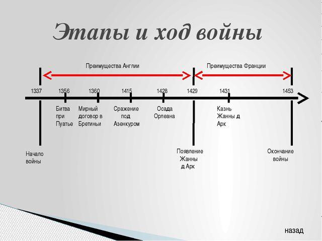 Этапы и ход войны Битва при Пуатье Начало войны Мирный договор в Бретиньи 133...