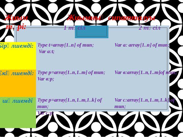 Жиым түрі: Жиымныңсипатталуы 1тәсіл 2тәсіл Бірөлшемді: Type t=array[1..n] ofт...