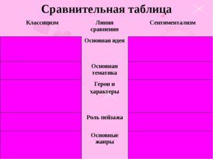 Сравнительная таблица Классицизм Линия сравнения Сентиментализм Воспитание ч
