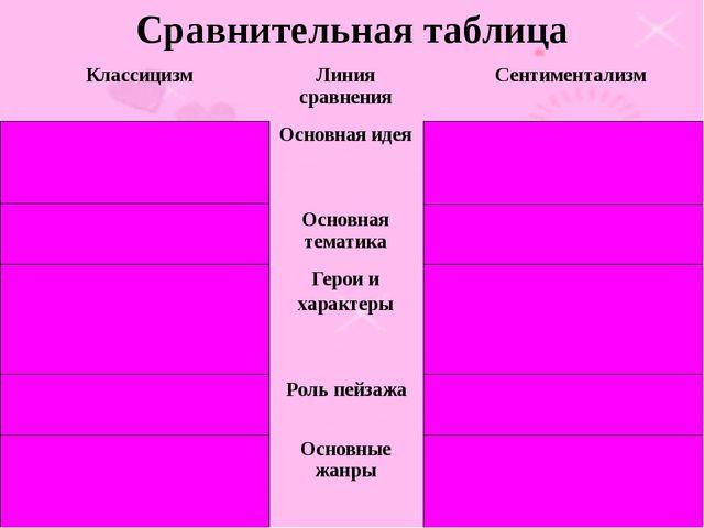 Сравнительная таблица Классицизм Линия сравнения Сентиментализм Воспитание ч...