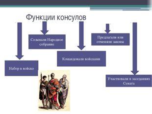 Функции консулов Набор в войско Созывали Народное собрание Командовали войск