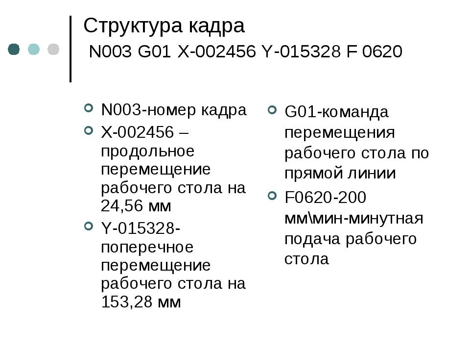 Структура кадра N003 G01 X-002456 Y-015328 F 0620 N003-номер кадра X-002456 –...