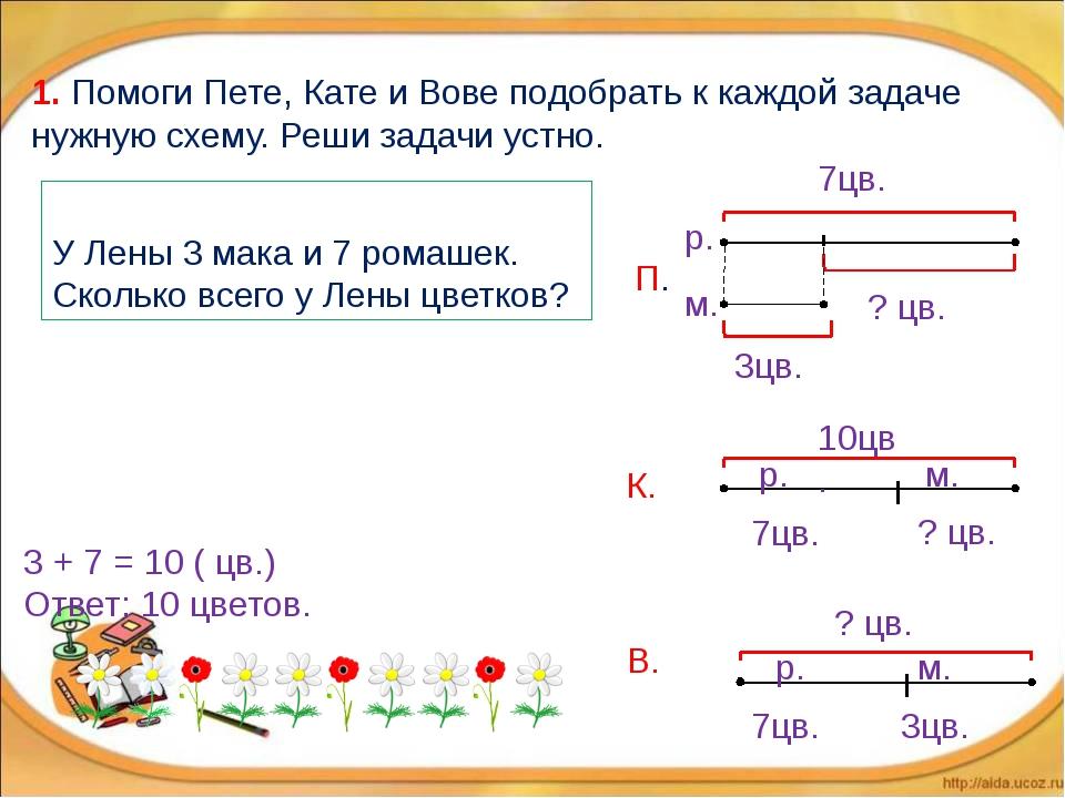У Лены 3 мака и 7 ромашек. Сколько всего у Лены цветков? 3 + 7 = 10 ( цв.) О...