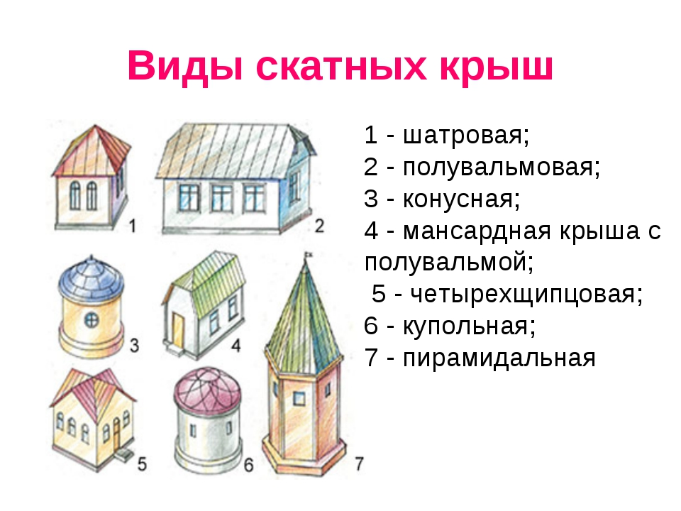Виды скатных крыш 1- шатровая; 2- полувальмовая; 3- конусная; 4- манса...