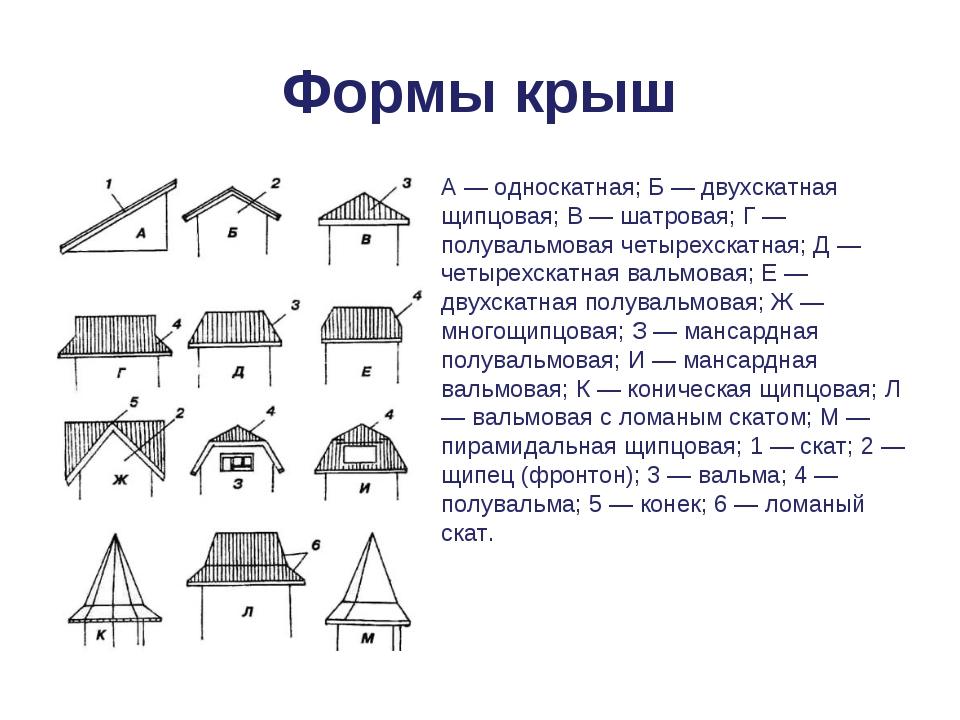 Формы крыш А — односкатная; Б — двухскатная щипцовая; В — шатровая; Г — полув...
