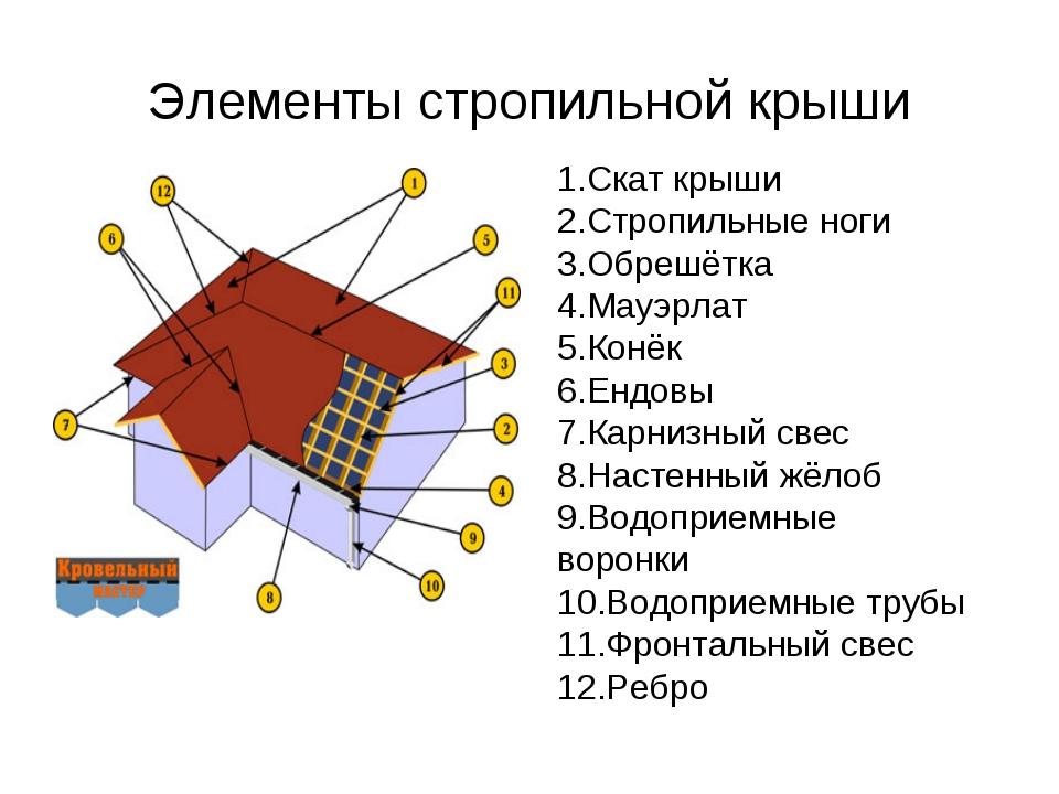 Элементы стропильной крыши 1.Скат крыши 2.Стропильные ноги 3.Обрешётка 4.Мауэ...