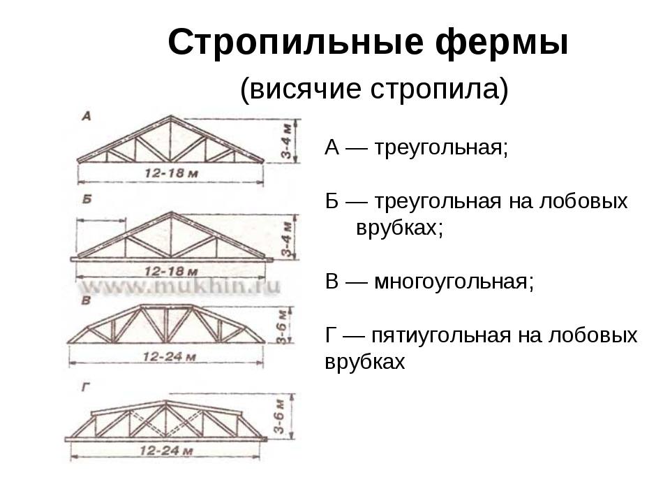 Стропильные фермы (висячие стропила) А — треугольная; Б — треугольная на лобо...